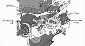 Honda Lawn Mower Engine Diagram