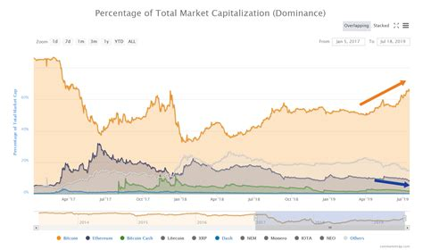 Bitcoin features mush high transaction costs compared to ethereum and other cryptos. Bitcoin vs. Ethereum: Top 10 Major Differences You Need To Know   Tech News   Startups News