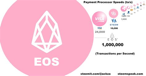 Every four years or after. FUN FACT || TPS (Transaction Per Second) - Projects - Trust Wallet