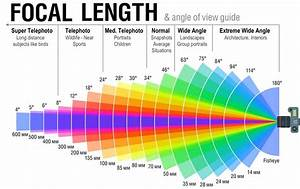 Focal-length-and-angle-of-view-guide