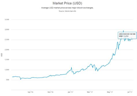 See bitcoin prices during 2013 in graph and table format. Bitcoin ATM Market Dynamics June 2017 | Blog | Coin ATM Radar
