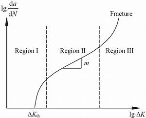 Typical Fatigue Crack Growth Curve