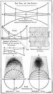 File Galomalism  Diagram  - The Tail Of The Earth  William Danmar  1887  Jpg