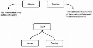 The Interface And Class Hierarchy Diagram Of Java Collections