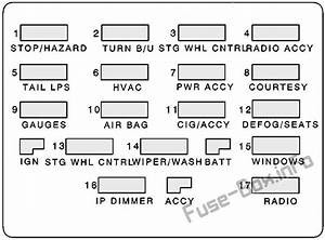 Fuse Box Diagram Pontiac Firebird  1992