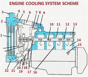 How Engine Cooling System Works