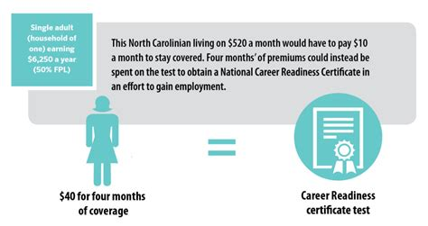 As a result, lenders and insurers might require you to purchase collision and. Health Coverage or Food on the Table? North Carolinians ...