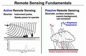 Active And Passive Remote Sensing Diagram