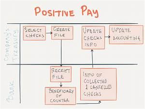 Positive Pay On Sap