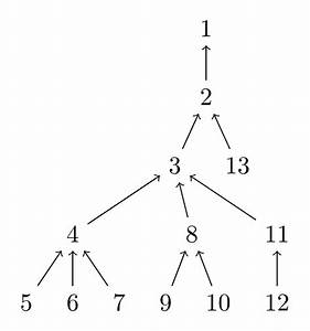 Tikz Trees - How To Create Directed Graphs In Latex