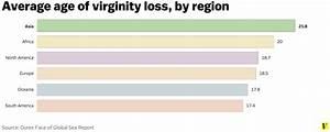 Losing Your Virginity  It U0026 39 S In The Genes