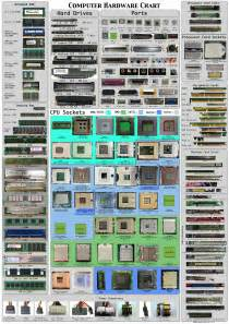 Computer Hardware Chart Technibble