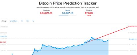 As cryptocurrency market turns red, entrepreneur and vocal crypto advocate john mcafee doubles down on his 1 million bitcoin price prediction. Mcafee Bitcoin Prediction Website | How To Earn Bitcoin In ...