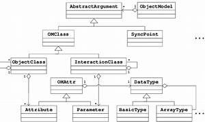 Object Model Class Diagram
