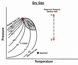 Types Of Reservoir Fluids  U2013 Top Dog Engineer