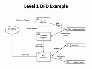 Data Flow Diagrams  Dfd  Explained