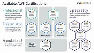 Aws  How Much Does Certification Cost