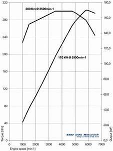 Options Engines My2004 530i - Bmw 530i Engine