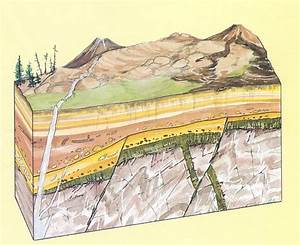 Image Result For Geological Stratification Diagrams