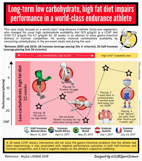 We did not find results for: Long-term low carbohydrate, high fat diet impairs ...