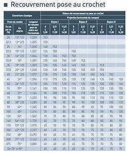 Crochet Pour Tableau : calcul longueur du crochet pour ardoise naturelle 2019 ~ Farleysfitness.com Idées de Décoration