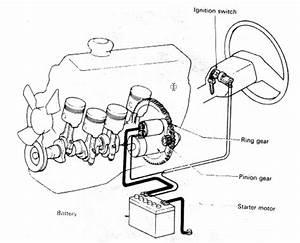 Automotif 513y  Sistem Motor Starter