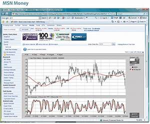 Technical Analysis Charting Web Sites