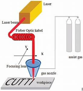 Schematic Diagram Showing Laser Cutting By Melting With