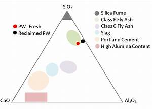 Ternary Diagram Of Silicon Dioxide  Lime  And Aluminum