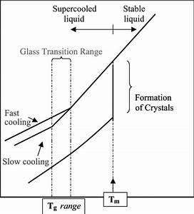 Plot Of Specific Volume Vs  Temperature  Contrasting The