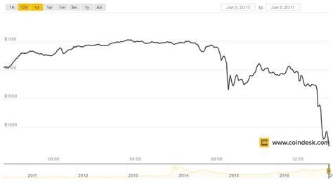 Show more koers bitcoin in euro. Bitcoin Cash Koers - How To Make A Bitcoin Faucet App