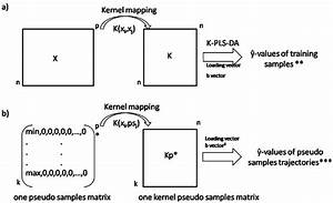 Representations Of The A  Kernel Mapping Of Data Matrix X