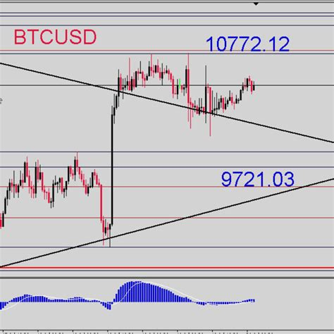 The live price of btc is available with charts, price history, analysis, and the latest news on bitcoin. Bitcoin Price Today - Live Bitcoin Value - Charts and ...