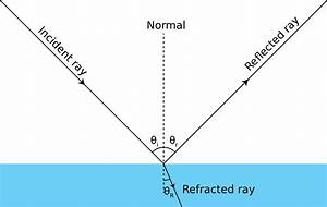 File Ray Optics Diagram Incidence Reflection And