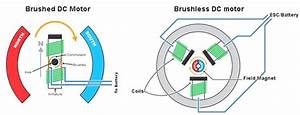 5  Diagrams Of Brushed And Brushless Dc Motors 10